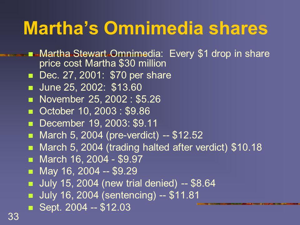 33 Marthas Omnimedia shares Martha Stewart Omnimedia: Every $1 drop in share price cost Martha $30 million Dec. 27, 2001: $70 per share June 25, 2002:
