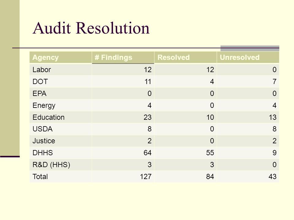 Audit Resolution Agency# FindingsResolvedUnresolved Labor12 0 DOT1147 EPA000 Energy404 Education231013 USDA808 Justice202 DHHS64559 R&D (HHS)330 Total1278443