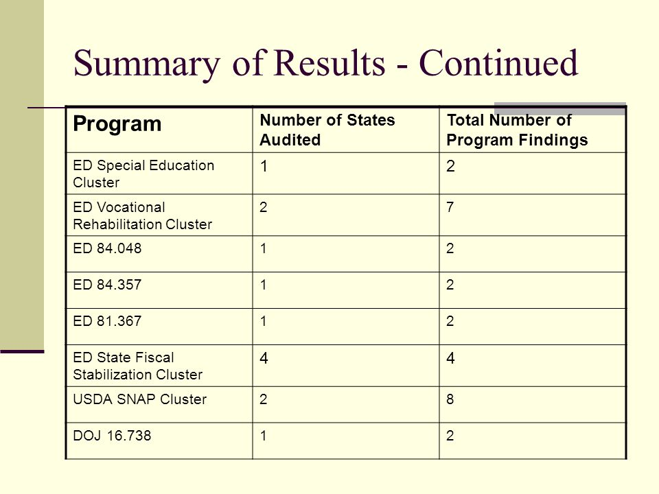 Summary of Results - Continued Program Number of States Audited Total Number of Program Findings ED Special Education Cluster 12 ED Vocational Rehabilitation Cluster 27 ED 84.04812 ED 84.35712 ED 81.36712 ED State Fiscal Stabilization Cluster 44 USDA SNAP Cluster28 DOJ 16.73812