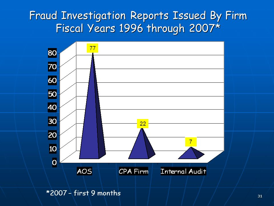 31 Fraud Investigation Reports Issued By Firm Fiscal Years 1996 through 2007* 77 7 22 *2007 – first 9 months
