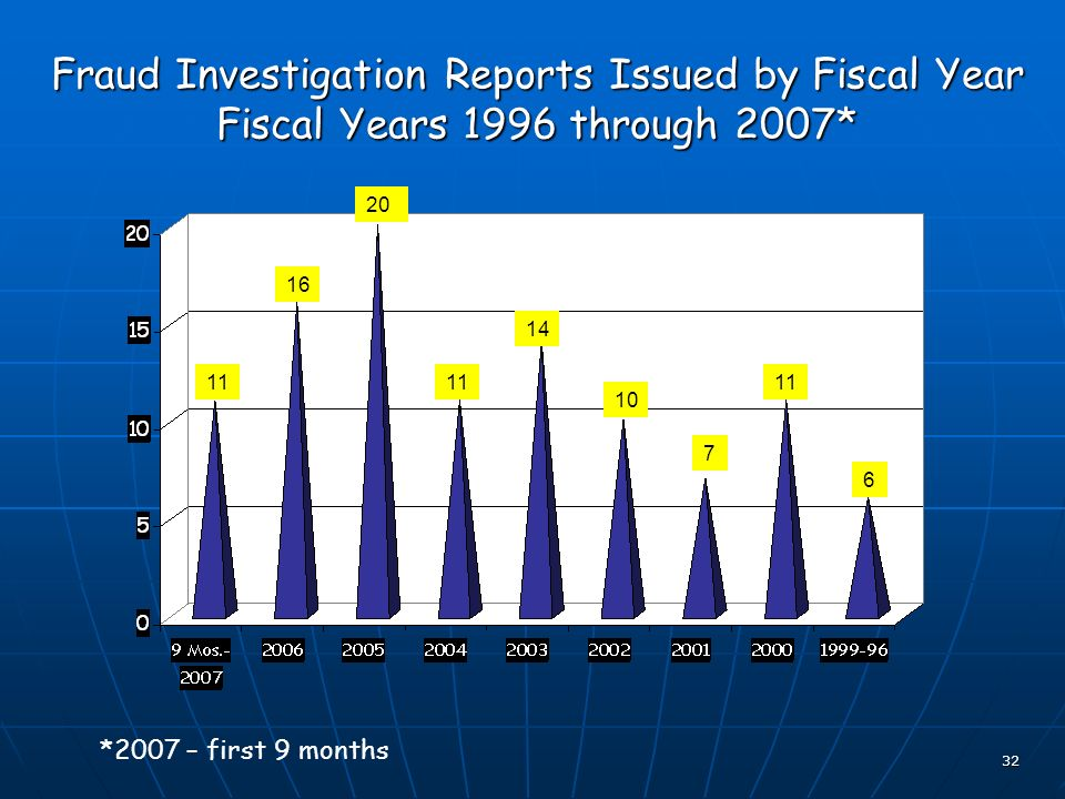 32 Fraud Investigation Reports Issued by Fiscal Year Fiscal Years 1996 through 2007* 11 16 20 10 11 6 14 7 *2007 – first 9 months