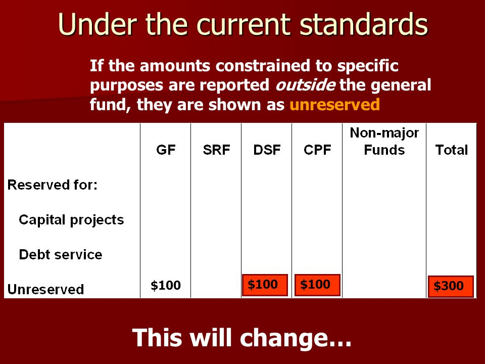 Under the current standards $100 $300 If the amounts constrained to specific purposes are reported outside the general fund, they are shown as unreserved This will change…