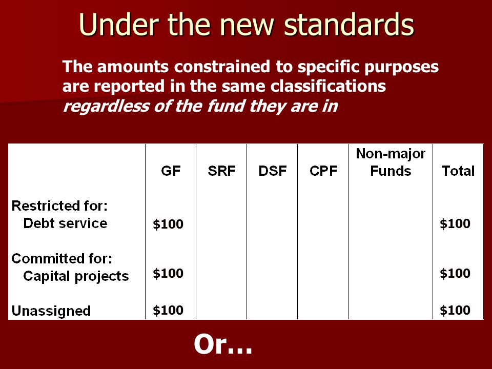 Under the new standards $100 The amounts constrained to specific purposes are reported in the same classifications regardless of the fund they are in Or…