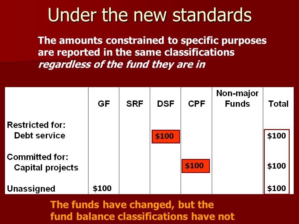 Under the new standards $100 The amounts constrained to specific purposes are reported in the same classifications regardless of the fund they are in The funds have changed, but the fund balance classifications have not