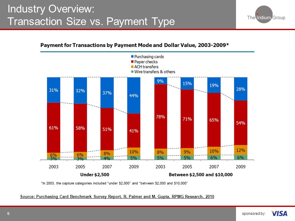 sponsored by:6 Industry Overview: Transaction Size vs. Payment Type Source: Purchasing Card Benchmark Survey Report, R. Palmer and M. Gupta, RPMG Rese
