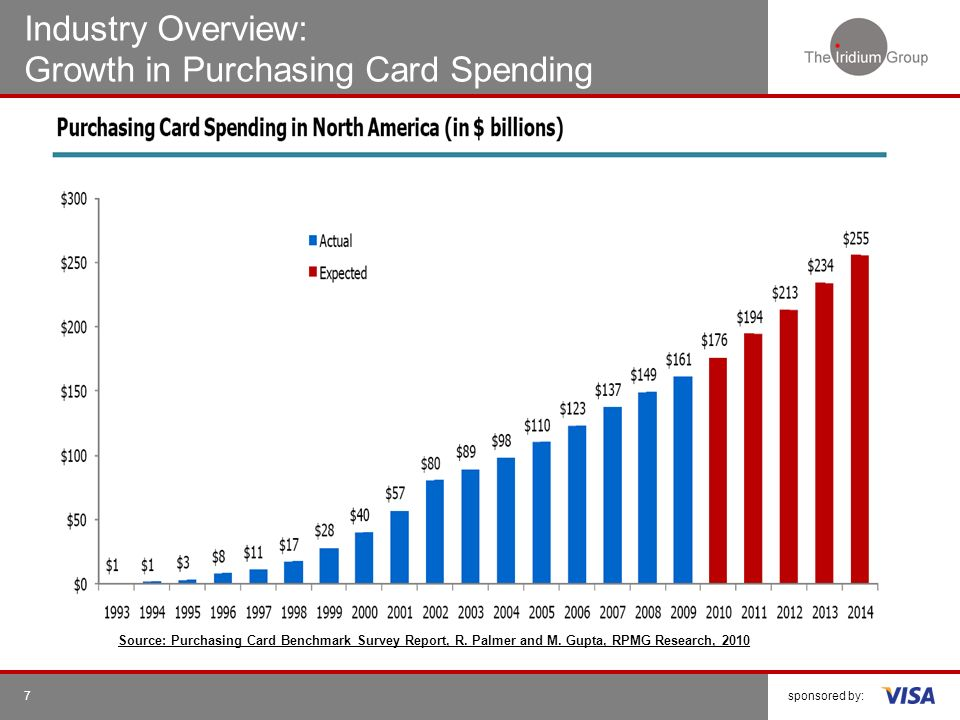sponsored by: Industry Overview: Growth in Purchasing Card Spending 7 Source: Purchasing Card Benchmark Survey Report, R. Palmer and M. Gupta, RPMG Re