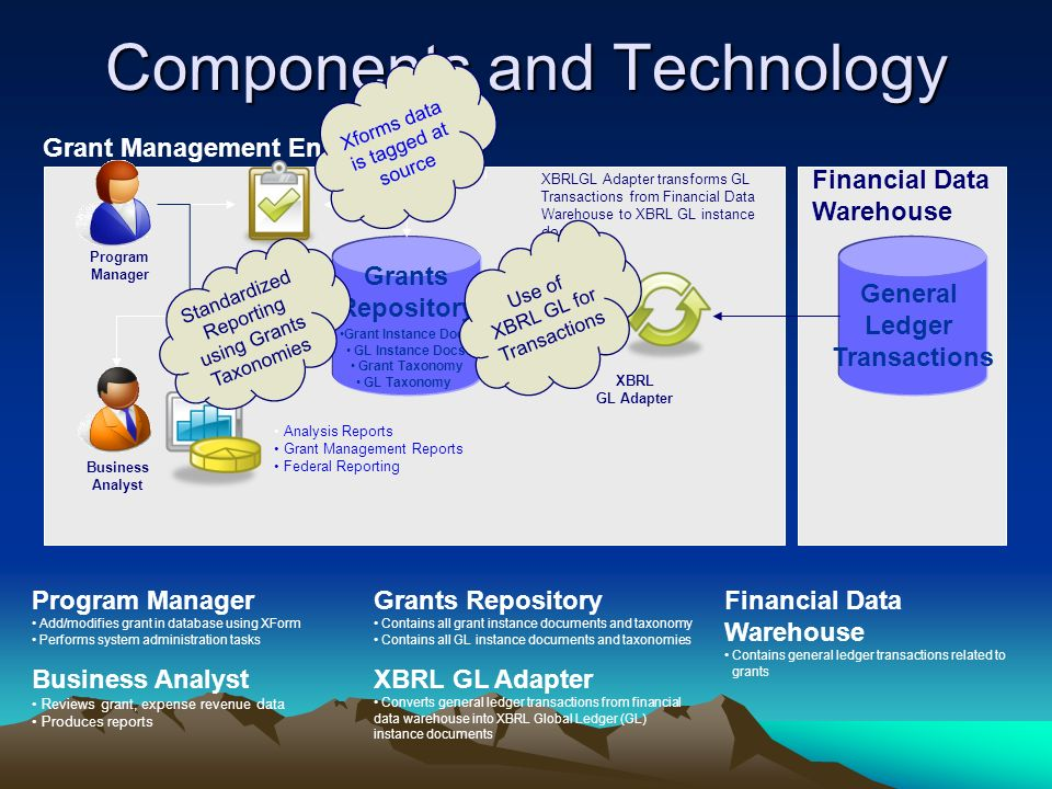 Components and Technology Grant Management Entity Financial Data Warehouse Grants Repository Grant Instance Docs GL Instance Docs Grant Taxonomy GL Taxonomy Program Manager Analysis Reports Grant Management Reports Federal Reporting Business Analyst XBRL GL Adapter XBRLGL Adapter transforms GL Transactions from Financial Data Warehouse to XBRL GL instance docs Program Manager Add/modifies grant in database using XForm Performs system administration tasks Business Analyst Reviews grant, expense revenue data Produces reports Grants Repository Contains all grant instance documents and taxonomy Contains all GL instance documents and taxonomies XBRL GL Adapter Converts general ledger transactions from financial data warehouse into XBRL Global Ledger (GL) instance documents General Ledger Transactions XForm to collect and modify grant information Financial Data Warehouse Contains general ledger transactions related to grants Use of XBRL GL for Transactions Standardized Reporting using Grants Taxonomies Xforms data is tagged at source