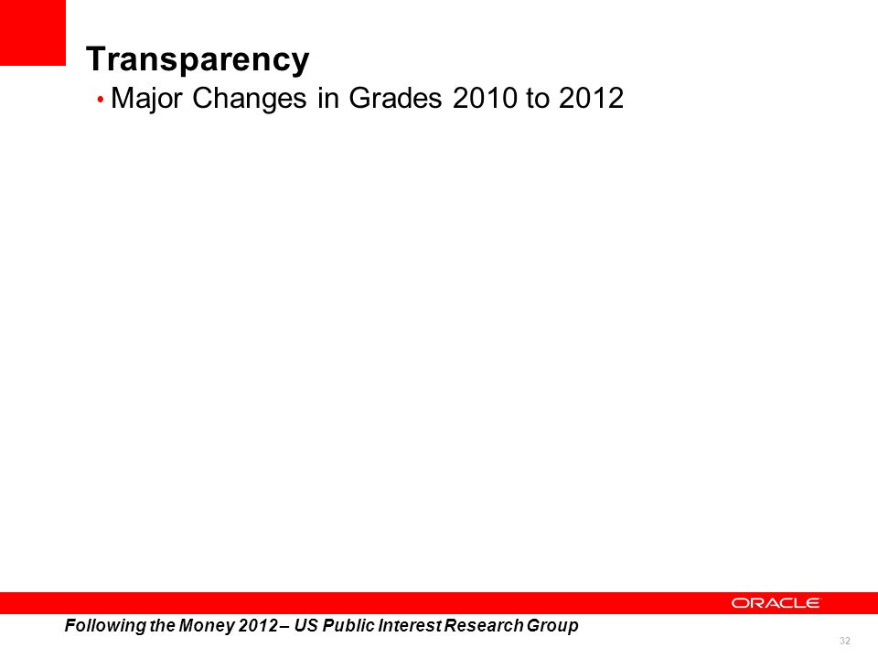 32 Transparency Following the Money 2012 – US Public Interest Research Group Major Changes in Grades 2010 to 2012