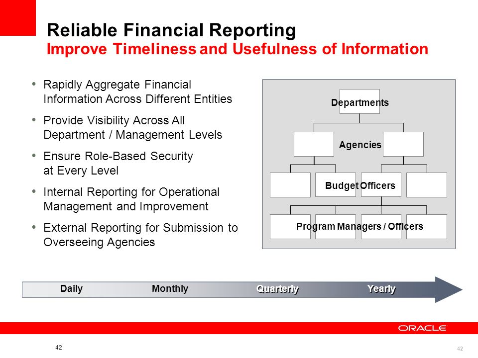 42 Reliable Financial Reporting Improve Timeliness and Usefulness of Information DailyMonthly Quarterly Yearly Rapidly Aggregate Financial Information Across Different Entities Provide Visibility Across All Department / Management Levels Ensure Role-Based Security at Every Level Internal Reporting for Operational Management and Improvement External Reporting for Submission to Overseeing Agencies Departments Agencies Budget Officers Program Managers / Officers