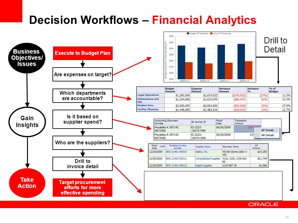 49 Decision Workflows – Financial Analytics Target procurement efforts for more effective spending Is it based on supplier spend.