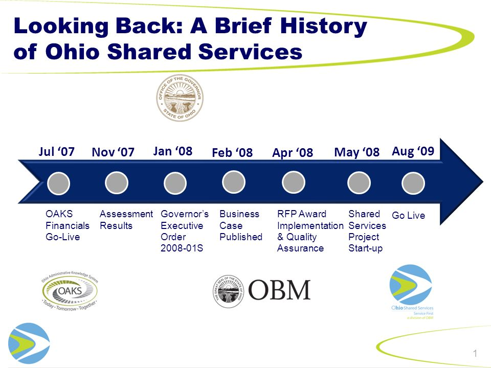 What We Do Here The processes currently performed at Ohio Shared Services : Accounts Payable –Invoice Processing –Document Retention Maintain Vendor Information –1099 Forms –Vendor Inquiries –Vendor Maintenance –eSupplier (vendor self-service) Travel and Expense Reimbursement Chart of Account Maintenance Statewide Finance and Learning Management End User Support 21