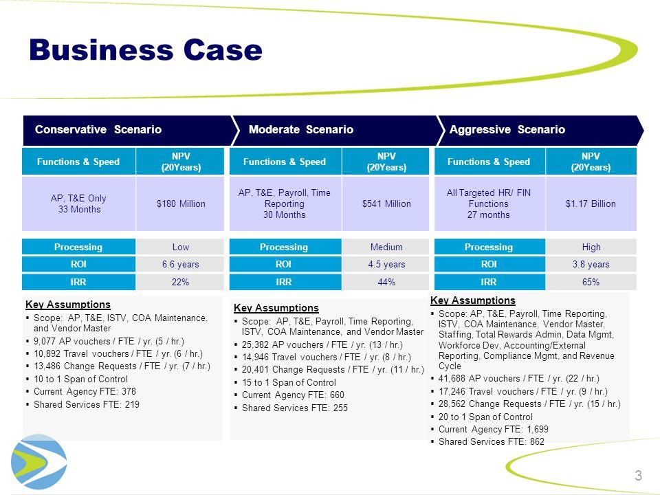 Business Case 3 ProcessingLowProcessingMediumProcessingHigh ROI6.6 yearsROI4.5 yearsROI3.8 years IRR22%IRR44%IRR65% Functions & Speed NPV (20Years) Functions & Speed NPV (20Years) Functions & Speed NPV (20Years) AP, T&E Only 33 Months $180 Million AP, T&E, Payroll, Time Reporting 30 Months $541 Million All Targeted HR/ FIN Functions 27 months $1.17 Billion Key Assumptions Scope: AP, T&E, Payroll, Time Reporting, ISTV, COA Maintenance, and Vendor Master 25,382 AP vouchers / FTE / yr.