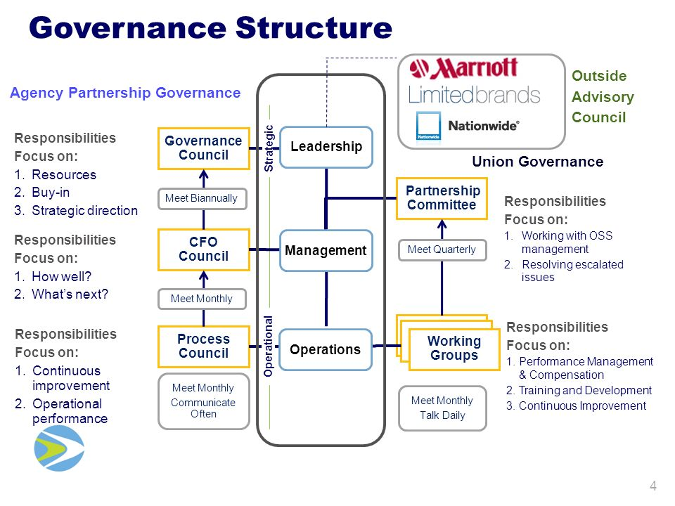 Governance Structure Agency Partnership Governance Union Governance Responsibilities Focus on: 1.Performance Management & Compensation 2.Training and Development 3.Continuous Improvement Responsibilities Focus on: 1.Working with OSS management 2.Resolving escalated issues Responsibilities Focus on: 1.Resources 2.Buy-in 3.Strategic direction Responsibilities Focus on: 1.How well.