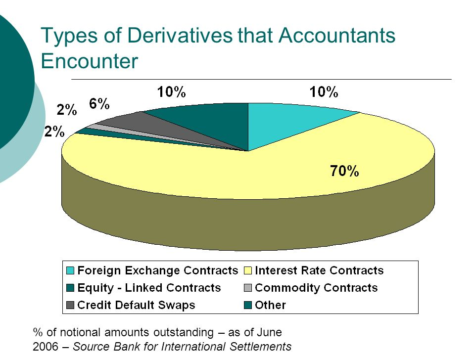 Types of Derivatives that Accountants Encounter % of notional amounts outstanding – as of June 2006 – Source Bank for International Settlements