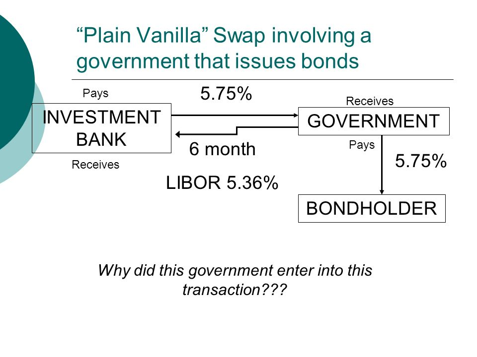 Plain Vanilla Swap involving a government that issues bonds Why did this government enter into this transaction .