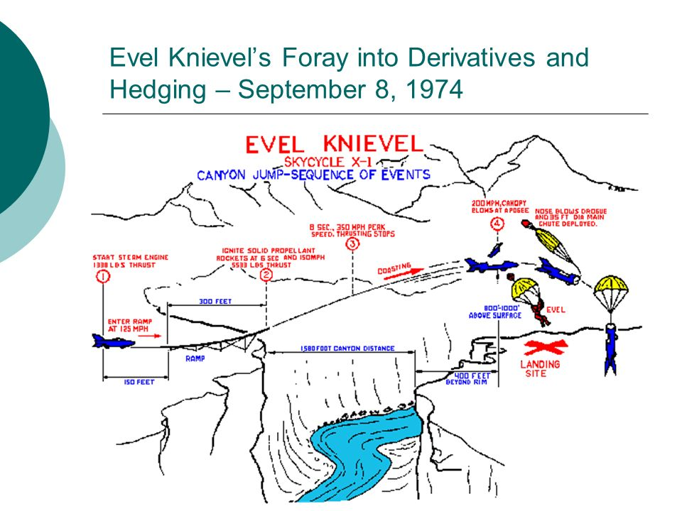 Evel Knievels Foray into Derivatives and Hedging – September 8, 1974