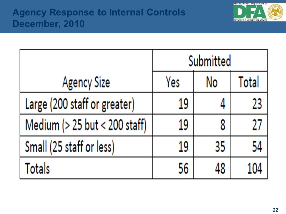 22 Agency Response to Internal Controls December, 2010
