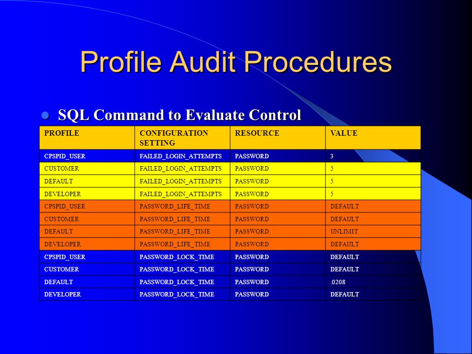 Profile Audit Procedures SQL Command to Evaluate Control SQL Command to Evaluate Control – SELECT * FROM DBA_PROFILES; PROFILECONFIGURATION SETTING RE