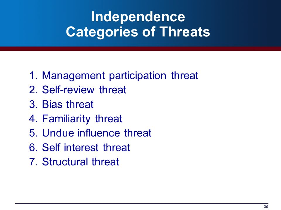 30 Independence Categories of Threats 1.Management participation threat 2.Self-review threat 3.Bias threat 4.Familiarity threat 5.Undue influence thre