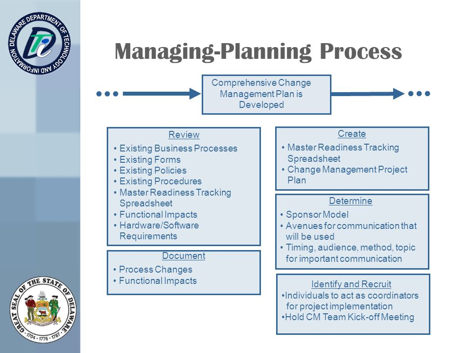 Managing-Planning Process Review Existing Business Processes Existing Forms Existing Policies Existing Procedures Master Readiness Tracking Spreadsheet Functional Impacts Hardware/Software Requirements Comprehensive Change Management Plan is Developed Identify and Recruit Individuals to act as coordinators for project implementation Hold CM Team Kick-off Meeting Document Process Changes Functional Impacts Create Master Readiness Tracking Spreadsheet Change Management Project Plan Determine Sponsor Model Avenues for communication that will be used Timing, audience, method, topic for important communication