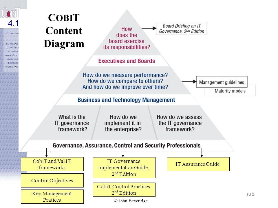 © John Beveridge 119 Interrelationships of CobiT Components