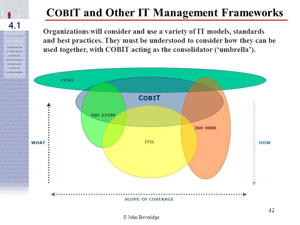 © John Beveridge 41 Relation to Other Control Models CobiT is in alignment with other control models: – COSO – COCO – Cadbury – King
