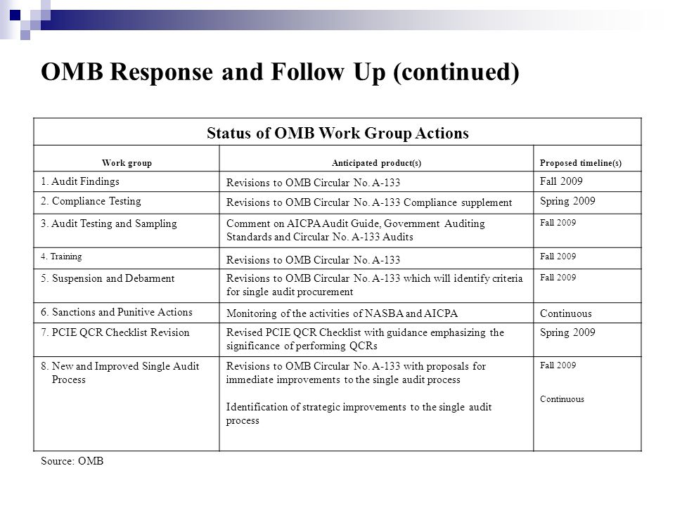 OMB Response and Follow Up (continued) Status of OMB Work Group Actions Work groupAnticipated product(s)Proposed timeline(s) 1.
