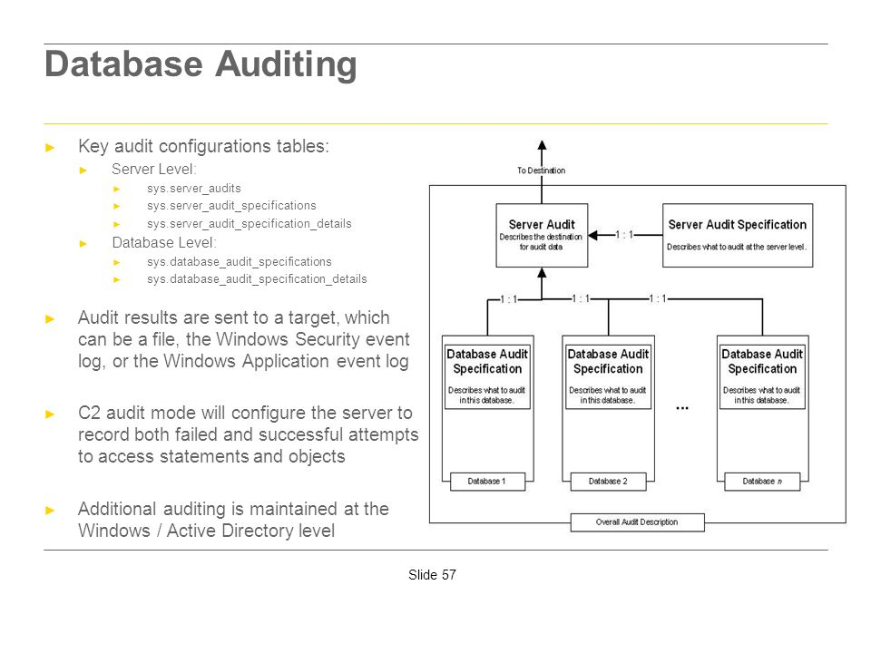 Slide 57 Database Auditing Key audit configurations tables: Server Level: sys.server_audits sys.server_audit_specifications sys.server_audit_specifica