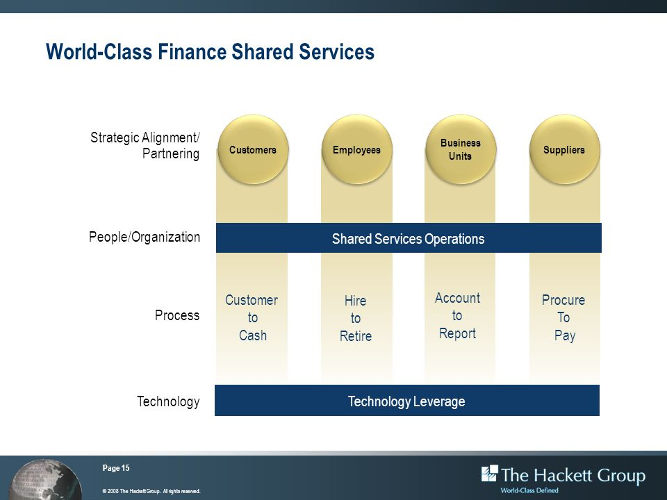 Page 15 © 2008 The Hackett Group. All rights reserved. World-Class Finance Shared Services Customers People/Organization Process Technology Strategic