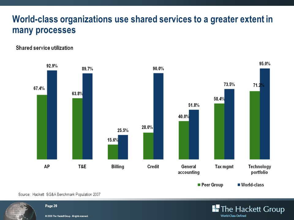 Page 20 © 2008 The Hackett Group. All rights reserved. World-class organizations use shared services to a greater extent in many processes Shared serv