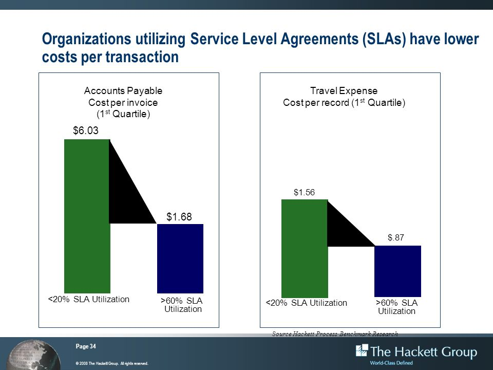Page 34 © 2008 The Hackett Group. All rights reserved. Organizations utilizing Service Level Agreements (SLAs) have lower costs per transaction Accoun