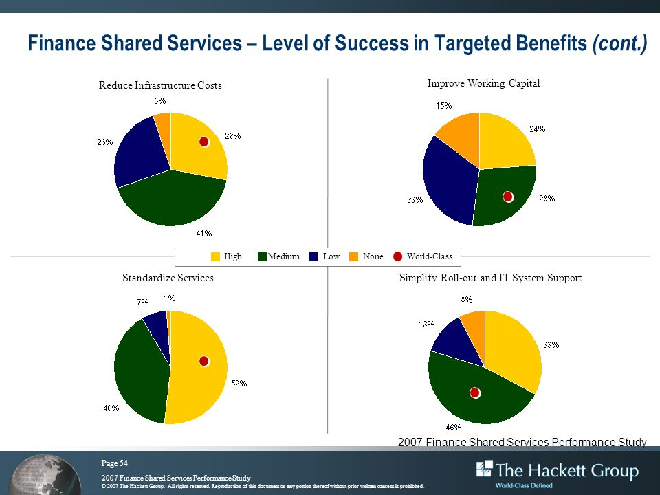 Page 54 2007 Finance Shared Services Performance Study © 2007 The Hackett Group. All rights reserved. Reproduction of this document or any portion the