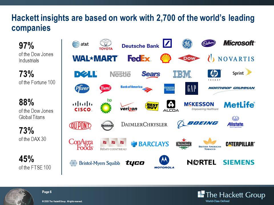 Page 6 © 2008 The Hackett Group. All rights reserved. Hackett insights are based on work with 2,700 of the worlds leading companies 97% of the Dow Jon