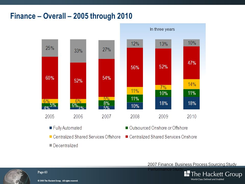 Page 63 © 2008 The Hackett Group. All rights reserved. Finance – Overall – 2005 through 2010 In three years 2007 Finance Business Process Sourcing Stu