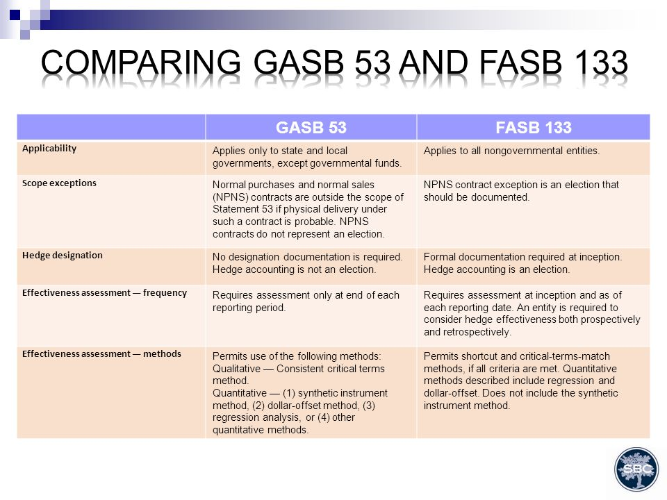GASB 53FASB 133 Applicability Applies only to state and local governments, except governmental funds.