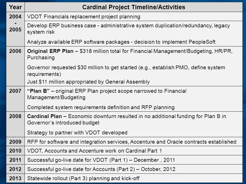 20 YearCardinal Project Timeline/Activities VDOT Financials replacement project planning Develop ERP business case - administrative system duplication/redundancy, legacy system risk Analyze available ERP software packages - decision to implement PeopleSoft 2006Original ERP Plan – $318 million total for Financial Management/Budgeting, HR/PR, Purchasing Governor requested $30 million to get started (e.g., establish PMO, define system requirements) Just $11 million appropriated by General Assembly 2007Plan B – original ERP Plan project scope narrowed to Financial Management/Budgeting Completed system requirements definition and RFP planning 2008Cardinal Plan – Economic downturn resulted in no additional funding for Plan B in Governors introduced budget Strategy to partner with VDOT developed 2009RFP for software and integration services, Accenture and Oracle contracts established 2010VDOT, Accounts and Accenture work on Cardinal Part Successful go-live date for VDOT (Part 1) – December, Successful go-live date for Accounts (Part 2) – October, Statewide rollout (Part 3) planning and kick-off
