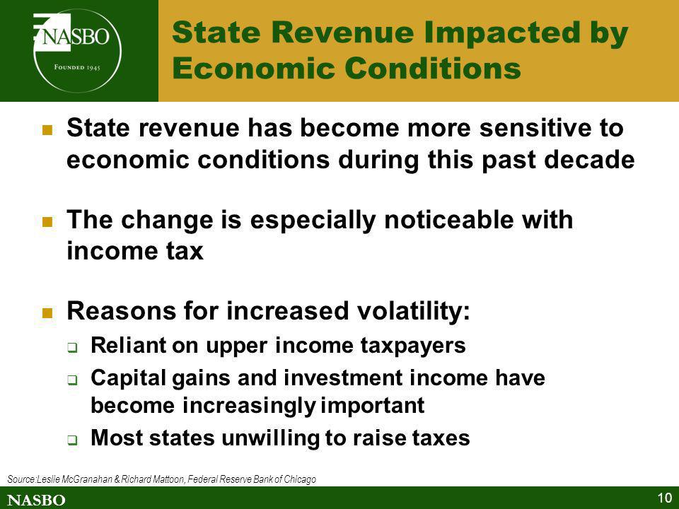 NASBO 10 State Revenue Impacted by Economic Conditions State revenue has become more sensitive to economic conditions during this past decade The chan