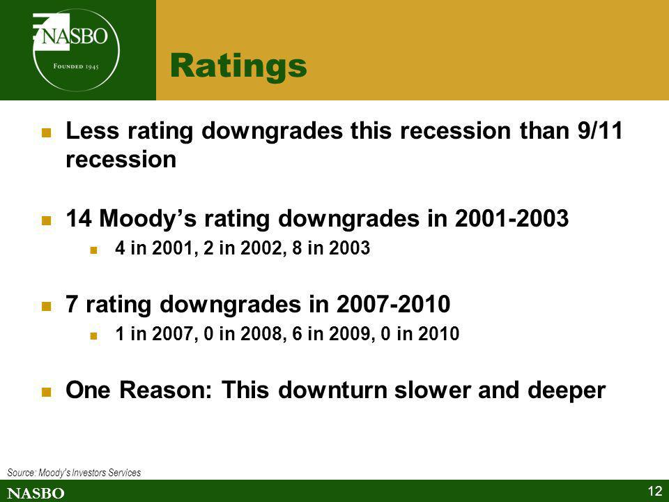 NASBO 12 Ratings Less rating downgrades this recession than 9/11 recession 14 Moodys rating downgrades in 2001-2003 4 in 2001, 2 in 2002, 8 in 2003 7