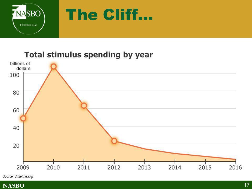 NASBO 17 The Cliff… Source: Statelin e.org