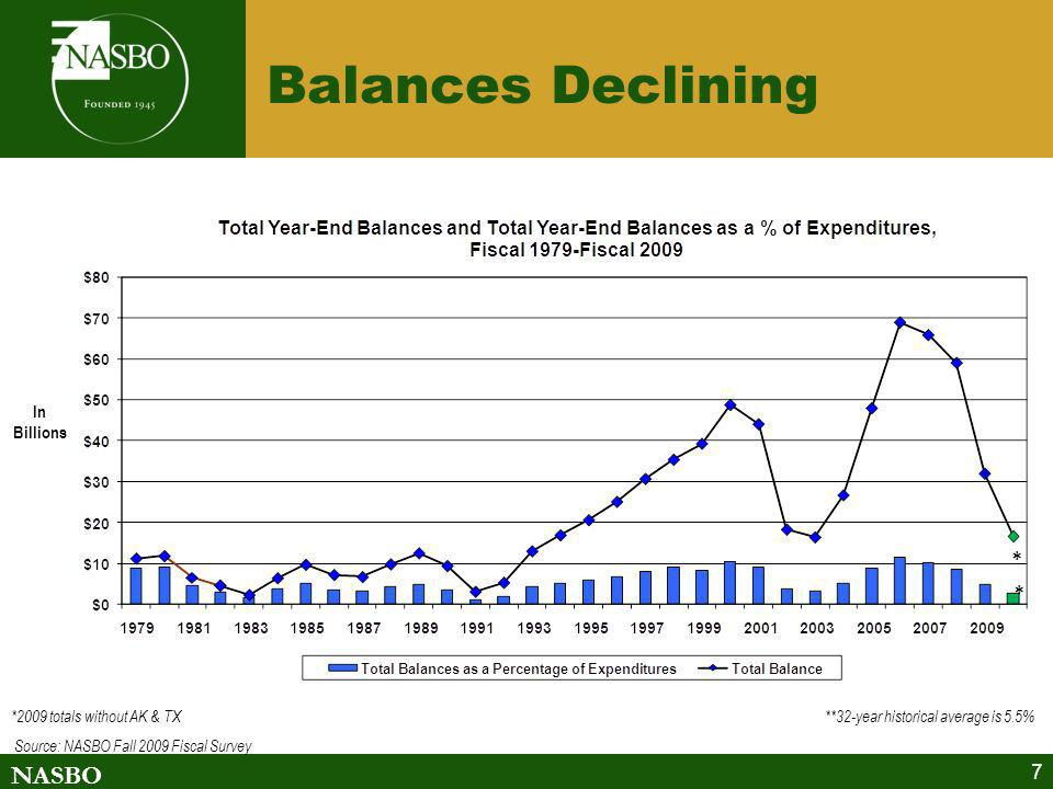 NASBO 7 Balances Declining *2009 totals without AK & TX **32-year historical average is 5.5% Source: NASBO Fall 2009 Fiscal Survey In Billions