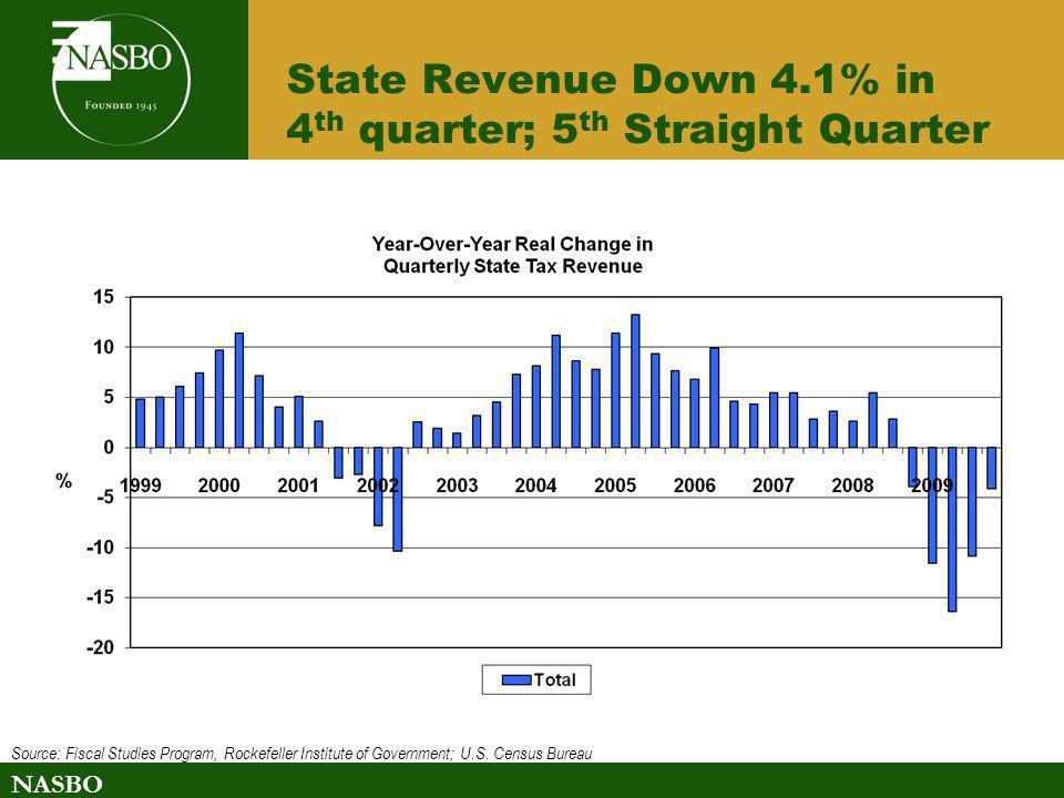 NASBO State Revenue Down 4.1% in 4 th quarter; 5 th Straight Quarter Source: Fiscal Studies Program, Rockefeller Institute of Government; U.S. Census