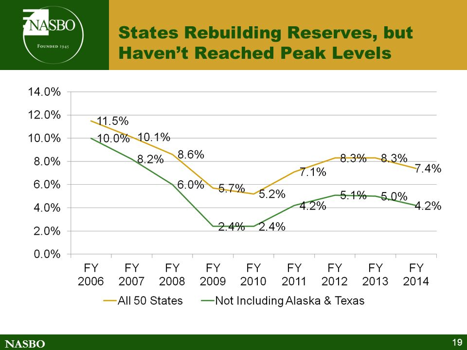 NASBO States Rebuilding Reserves, but Havent Reached Peak Levels 19