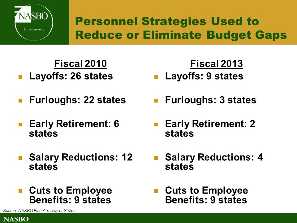 NASBO Personnel Strategies Used to Reduce or Eliminate Budget Gaps Fiscal 2010 Layoffs: 26 states Furloughs: 22 states Early Retirement: 6 states Salary Reductions: 12 states Cuts to Employee Benefits: 9 states Fiscal 2013 Layoffs: 9 states Furloughs: 3 states Early Retirement: 2 states Salary Reductions: 4 states Cuts to Employee Benefits: 9 states Source: NASBO Fiscal Survey of States