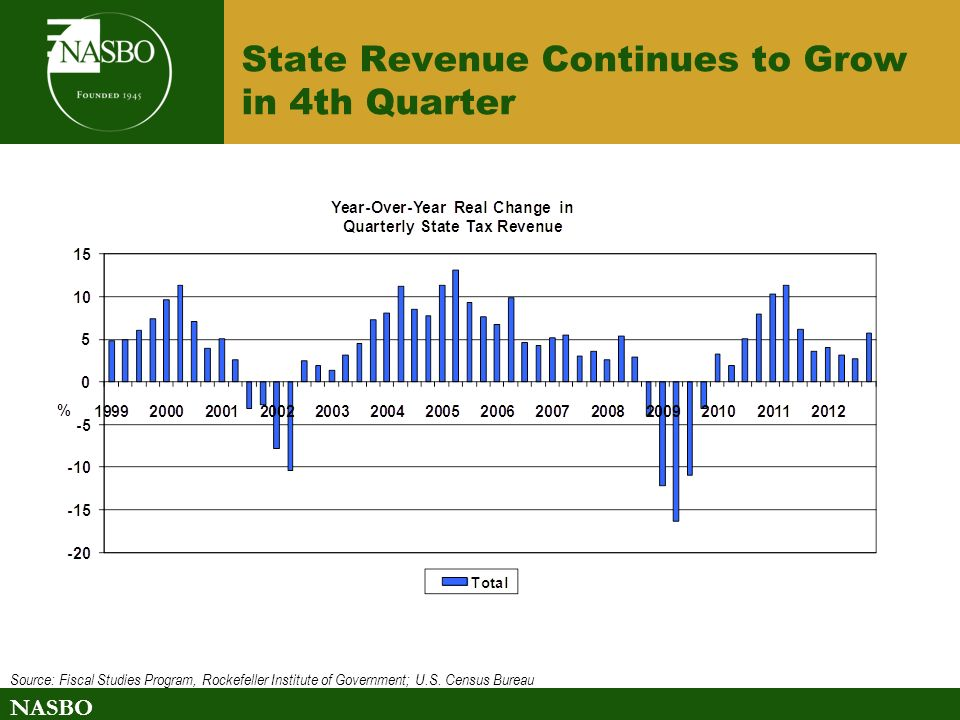 NASBO State Revenue Continues to Grow in 4th Quarter Source: Fiscal Studies Program, Rockefeller Institute of Government; U.S.
