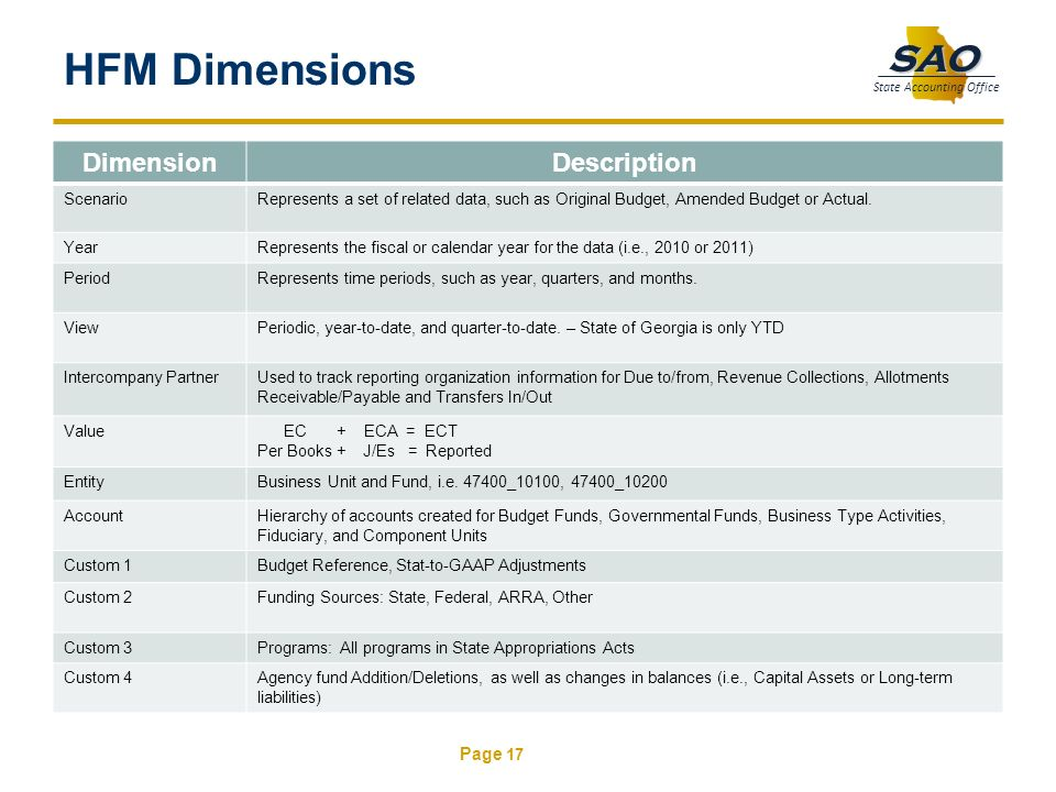 Page 17 SAO State Accounting Office HFM Dimensions DimensionDescription ScenarioRepresents a set of related data, such as Original Budget, Amended Bud