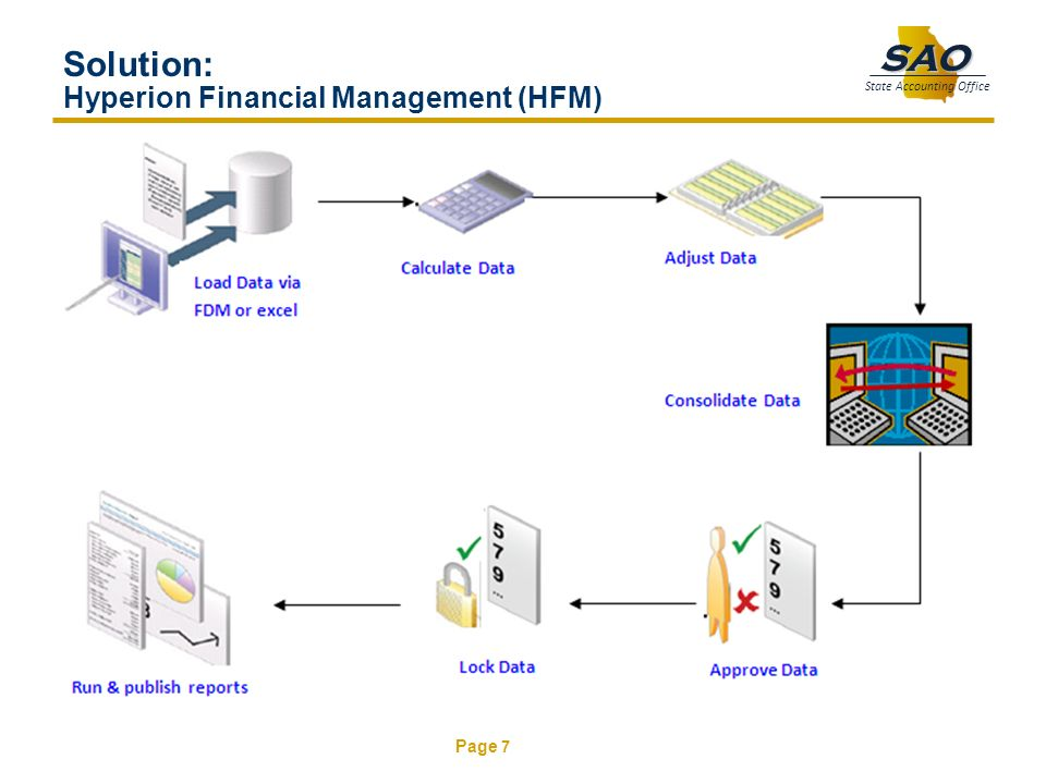 Page 7 SAO State Accounting Office Solution: Hyperion Financial Management (HFM)