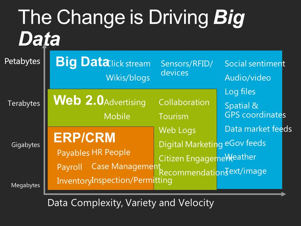 Petabytes The Change is Driving Big Data