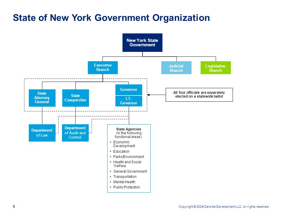 Copyright © 2009 Deloitte Development LLC. All rights reserved. 5 State of New York is implementing two instances of PeopleSoft loosely coupled via SO