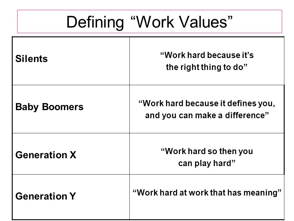 Defining Work Values Silents Work hard because its the right thing to do Baby Boomers Work hard because it defines you, and you can make a difference