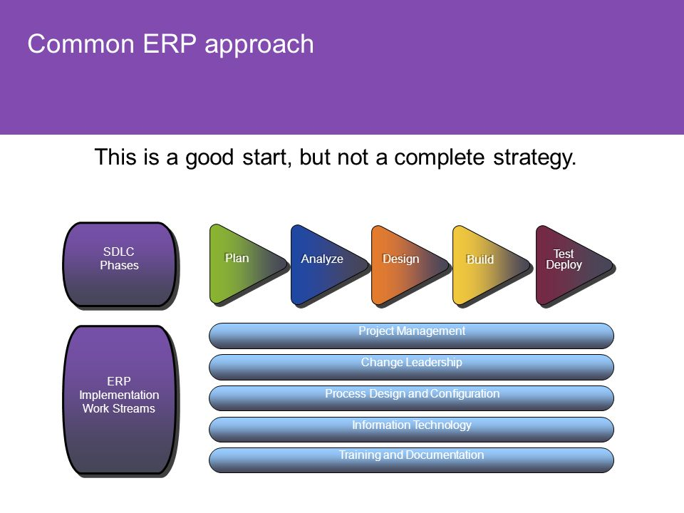 Common ERP approach This is a good start, but not a complete strategy.